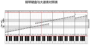 五线谱钢琴基础教程