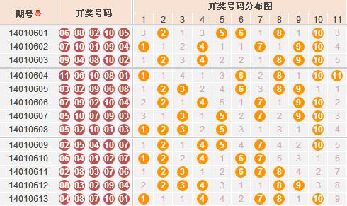 11选5胆拖技巧 广东11选5胆拖技巧 玩法多,胆拖技巧也要多