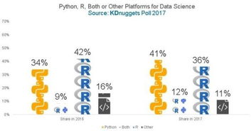 R还是Python 不同条件下该如何选择