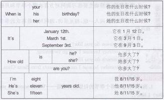 北师大版五年级上册英语Unit4 Lesson3 第42页部分课文翻译