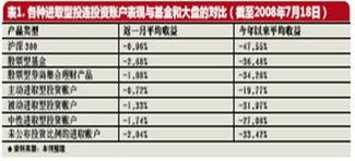 ,其中招商信诺智富赢家CD 款和谐B 型投资账户,其截至2008 年7 ...