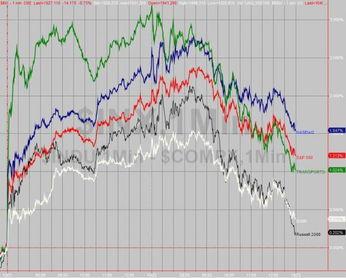 随后震荡上行,美东时间近中午12... 今日没有明显原因导致美股下跌,...