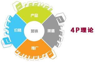 4P理论在邮件营销中的应用 上