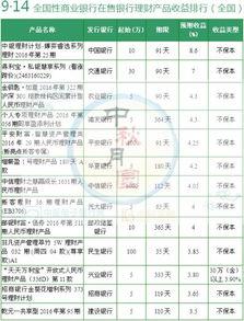 中秋节哪家银行理财产品值得买 预期最高8.6
