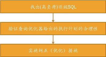 高级SQL优化 一