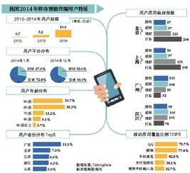 一部手机平均要装34款APP QQ为最爱 北京用户爱打车