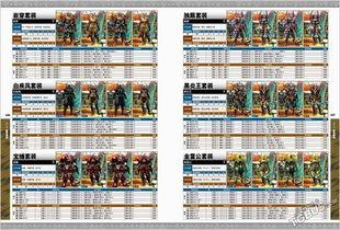 重庆时时彩玩法包赢技巧-第六章 地图采集   第七章 武器资料   第八章 防具资料