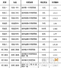 11选5奖级表-体彩高频玩法11选511月15日广东上市