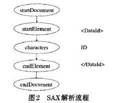 使用jaxp中的dom方式解析xml:添加子节点