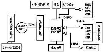 图1 故障诊断系统的远程应用框图-基于嵌入式系统的远程测试控制技术