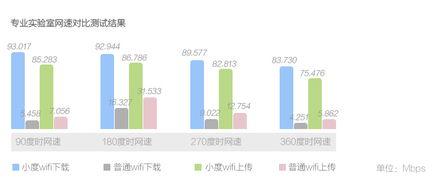 百度 Baidu 小度WiFi 功能强大,360随身wifi2信号超好的便携无线路由...