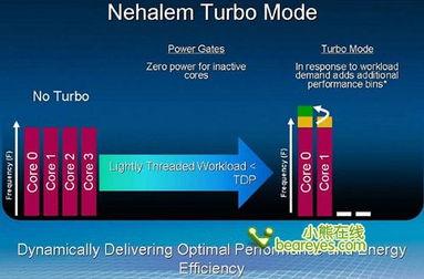 英特尔Core i7今天上市 技术亮点简析