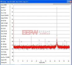 ...钟IC的14位ADC的FFT波形.模拟输入频率= 170MHZ,时钟频率= ...