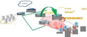 ...接入层交换机的802.1X安全认证机制-友讯D Link 电子政务网解决方案