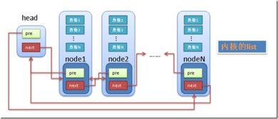 1.3.3 list_head结构   传统的链表有个最大的缺点就是不好共通化,因...