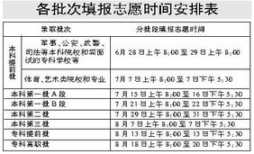 ...南省2006年高考各批次填报志愿时间安排 高考网