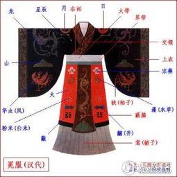 上推至三皇五帝时代,对于十二章纹也是如此.例如,《史记·   孝文...