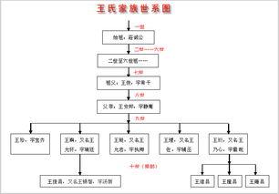 家谱国际免费提供家谱制作模板