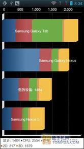 :性能   ③超级兔子系统评测   配以512M RAM+1G ROM.整体配置略...