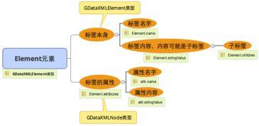 Jaxp中的sax方式解析xml