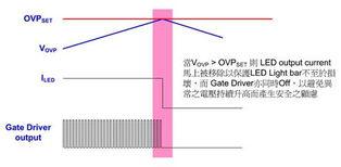 限制最大输入电流.   输出过电压保护的LED驱动多为升压式转换器(...