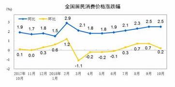 ...同比、环比涨幅走势图. 来自国家统计局-11月份CPI公布 同比涨幅...