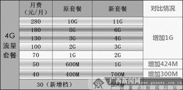 中国移动4G流量套餐调整前后对比.-广西移动4G新资费具有五大特点 ...