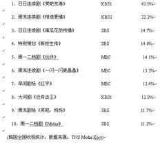 不周大传-本周韩剧榜单悄然发生出其不意的变化,《笑吧东海》再创新高突破四...