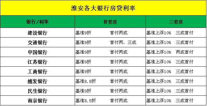 2017年淮安最新房贷政策摸底 首套房贷利率仍未变