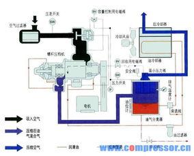 中央空调压缩机类型