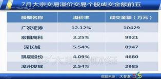 ...买入最多的5只股票分别是永辉超市、华闻传媒、海康威视、远望谷...
