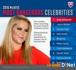 ...mer 名列 2016 年迈克菲最危险名人榜榜首