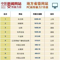 7月地方省级网站传播力 东方网蝉联第一 沪3家网站进前十