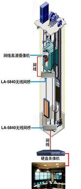 无线网桥,该无线监控设备在电梯里面能稳定传输 -电梯怎样选择无线...