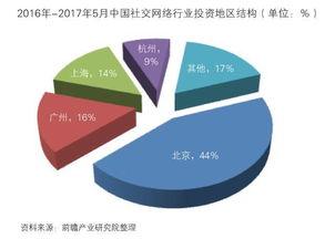重磅报告 中国社交网络行业深度调研与投资规划分析
