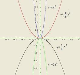 画出y 3x的平方,y 三分之一x的平方的函数图象 画出y 4x的平方 y 四分...