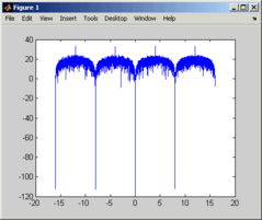 ...lation matlab -Frequency shift keying modulation