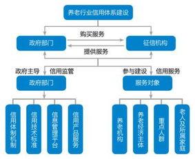 养老服务行业由信息化向信用化管理升级