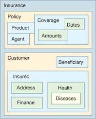 ...例人寿保险应用程序.每个方框表示一个对象,每个对象至少有:-...