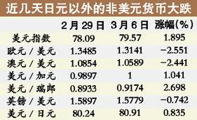 12.06%的记录高位,这意味着投资者正以不到面值十分之一的价格,...