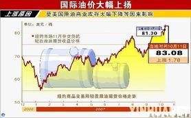 刺激下,12日纽约油价再创新高,纽约商品交易所指标原油期货价格盘...