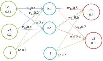 怎样操作matlab神经网络工具箱?
