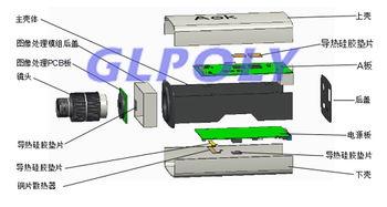 ... 导热硅胶片在监控摄像头散热上的成功应用案例汇总