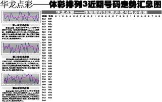 华龙点彩 体彩排列3近期号码走势汇总图