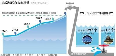 ...北京自来水供水记录的极值. 自来水集团统计显示,5月下旬,北京...