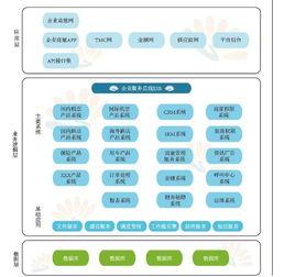 丹道商途-2、企业级应用系统集成   大中型公司的内部管理非常繁复多样,在采...