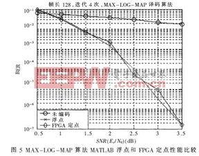 ...LOG-MAP算法的MATLAB浮点与FPGA定点的性能比较仿真结果可...
