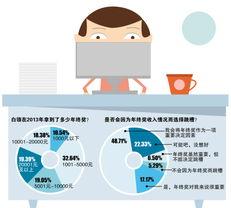 智联招聘网站推出了2013白领年终奖调查,共收回有效问卷10043份....