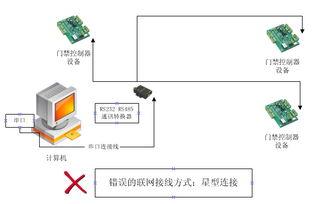 求RS232 RS422 RS485通讯原理和区别 来自网络