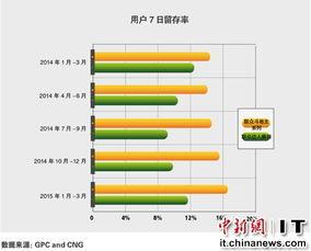 报告称棋牌游戏付费率高 促联众移动端收入增4.5倍